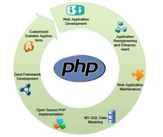 #Blog Post concerning why #PHP is becoming popular web designing platform