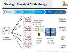 strategic foresight   #innovation #designthinking #strategy #digitalstrategy