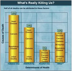 What's really killing us?