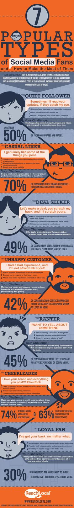 Do these types of social media fans look familiar? See some of the most popular types of fans on social media and learn what you can do to connect with them in this infographic! Social Marketing, Inbound Marketing, Marketing Digital, Marketing Trends, Facebook Marketing, Content Marketing, Internet Marketing, Marketing Articles, Viral Marketing