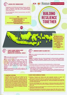 ACCCRN Indonesia: Building resilience together Climate Change, Cities, Range, Posters, Group, Building, Projects, Stove, Buildings