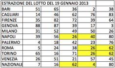 Molti di voi si sono accorti che ieri sera su Torino sono sortiti i numeri 15-50-83 delle Trasfigura 4 ed hanno intelligentemente legato l'esito all'ambo ripetuto 26-62 di Roma e Torino sortito perfettamente isotopo il 19 gennaio.