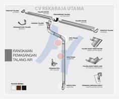 Talang Air Look Rainline: Cara Pemasangan Talang Air