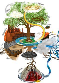 Yggdrasil, World tree