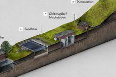 Wasseraufbereitung in der DDR on Behance