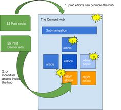The Content Hub: The Strategy 60% of Top Content Brands Are Using