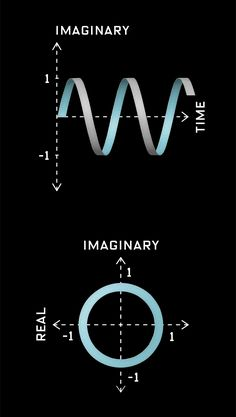 """: Euler's Identity: ei? + 1 = Euler's Identity is an Equation about constants ? Both are """"Transcendental"""" quantities; in decimal form, their digits unspool into Infinity. And both are ubiquitous in scientific laws. Physics 101, Physics And Mathematics, Quantum Physics, Math Quotes, Math Poster, Math Formulas, Electronic Engineering, Mechanical Engineering, Quantum Mechanics"""