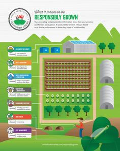 What does it mean for produce to be responsibly grown? Take a look...