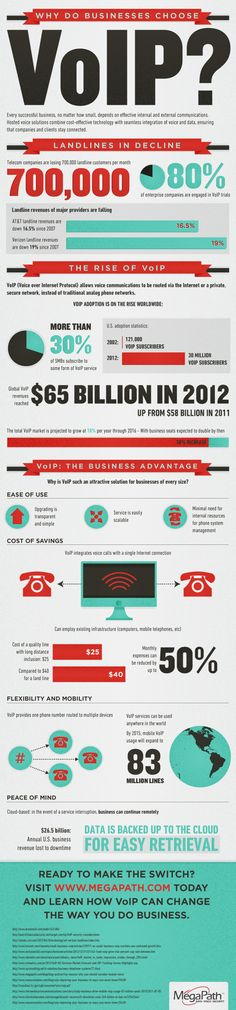 Why Businesses choose VoIP