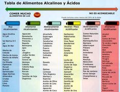 One of the most important aspects to health is proper pH balance, and there's not better diet to balance pH than the alkaline diet. Health Diet, Health And Nutrition, Health And Wellness, Health Fitness, Healthy Habits, Healthy Tips, Healthy Food, Healthy Recipes, Alkaline Foods