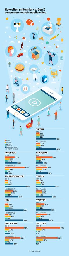 Infographic: How Gen Zers' and Millennials' Mobile Viewing Habits Differ – Adweek