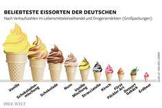 Der Sommer 2013 hat den Eisdielen das Geschäft vermiest. Auch der Absatz von Stieleis im Supermarkt ging zurück. Nur noch 7,8 Liter Eis aß jeder Deutsche im Schnitt – viel weniger als andere Europäer.