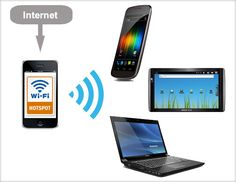Aveţi un smartphone cu Android şi minute de internet pe telefon? O metodă foarte la îndemână de a transfera internetul de pe telefon pe unul sau mai multe laptopuri sau dispozitive Wi-Fi constă în pornirea unui Hotspot. Ce este un Hotspot? Hotspot este un punct de acces la internet printr-o ... Internet, Mai, Wi Fi, Smartphone, Android