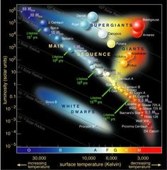 "The Hertzsprung-Russell diagram (HR diagram, for short, shown above.) A single star doesn't tell you all that much about stars in general. But if you plot the brightnesses and colors of many stars, patterns begin to emerge – such as the distinctive broad band of the ""main sequence"" bisecting the HR diagram diagonally, the realm of the giants and supergiants to its upper right and the White Dwarfs below on the left."