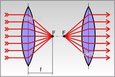 Bildergebnis für konkav konvex lichtstrahlen Concave, Spot Lights, Pictures