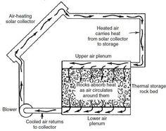 Air Return, Rock Bed, Solar Collector, Cool Stuff, Storage, Purse Storage
