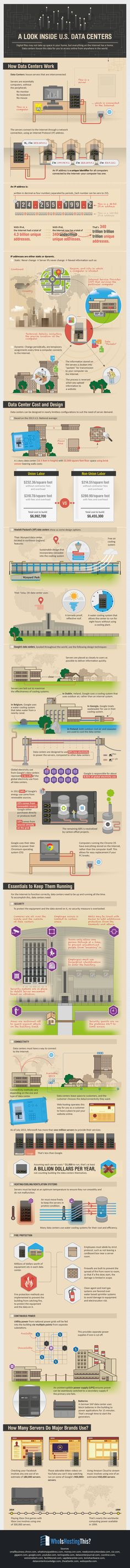 A Look Inside U.S. Data Centers #infographic