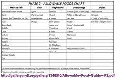 The foods allowed during phase 2 of the HCG diet