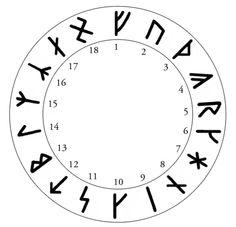 Guido von List, Armanen Runes, 1902