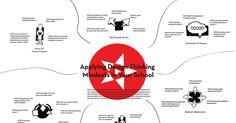 DesignThinkingMindsets in School.pdf