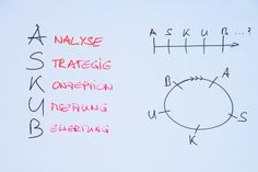 Der große Prozess ist meist identisch: Analyse, Strategie, Konzeption, Umsetzung, Bewertung. Aber der Prozess ist keine Strecke - sondern ein Kreis… #askub