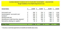 First Apartment Budgeting Basics: How Much Rent Can You Afford on Your Salary? - My First Apartment