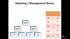 UFUN UTOKEN - Building Comp Plan EXPLAINED