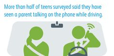 Parents: Be a role model. 57% of teens have seen a parent talk on the phone while driving. #teensincars