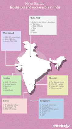 50 Amazing Startup/Business Incubators and Accelerators in India