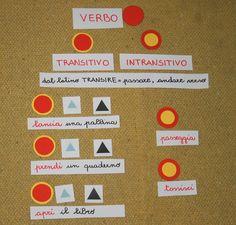 """Psicogrammatica Montessori: verbi transitivi e intransitivi. Presentazioni ed esercizi per bambini della scuola primaria. ________________ Presentazione 1 Materiale: – cartellini in bianco – penna nera e rossa –simboli grammaticali di primo o secondo livello  Presentazione: – invitiamo un gruppo di bambini attorno al tavolo o al tappeto – diciamo : """"Ora scriverò per voi … Language, School, Future, Ideas, Activities, Grammar, Future Tense, Languages, Schools"""
