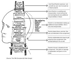 Peter Senge - The Ladder of Inference