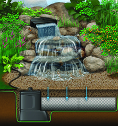 Pondless (Also called Disappearing) water feature systems are perfect for schools, businesses and those who want a front yard water feature, travel frequently, have young children or limited space. It's called a disappearing pondless waterfall because the water does not form a pond but instead disappears into an underground pondless reservoir beneath rock and gravel. The water is pumped to the waterfall or rock fountain, and disappears into the pondless basin, which contains the pump chamber…