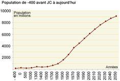 210 000 nouveaux habitants par jour. Vers 1650, on grimpe à 500 millions, puis le milliard est franchi au début du 19ème siècle. Lors de cette période, l'épidémie de peste noire a fortement ralenti la croissance démographique. Celle-ci avait commencé en Asie occidentale avant de se propager à l'Europe. Elle aurait décimé la moitié des habitants de l'empire byzantin au 6ème siècle. Depuis 1800, la machine s'est emballée : la cap des 2 milliards a été franchi en 1930 (130 ans après).