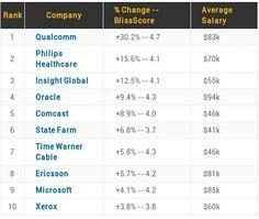 Le 10 aziende Usa per felicita' dei dipendenti (salario,ambiente, rapporti con colleghi/boss...) #csr