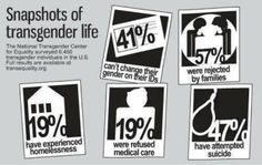 Transgender life: this needs to stop!