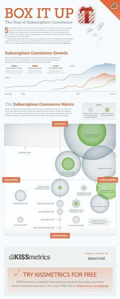 "Box It Up - The Rise of Subscription Commerce  Subscription based ecommerce businesses send their customers (""the subscribers"") a box full of products on a regular basis. Very often these businesses try to attract customers with specific needs. For example, a subcom appealing to new mothers may send their subscribers a box of baby care items each month."