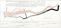 """Charles Joseph Minard: Napoleon's disastrous invasion of Russia in 1812 from Edward Tufte's """"The Visual Display of Quantitative Information. Edward Tufte, Best Design Books, Book Design, Information Visualization, Data Visualization, Information Design, Information Graphics, Data Science, Sankey Diagram"""