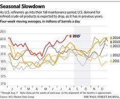 Likelihood of U.S. oil at $30 a barrel is increasing http://on.wsj.com/1hOjYuY