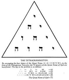 tetragrammaton pyramid