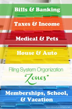 Filing System Organization Zones A Bowl Full of Lemons
