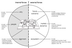 Canevas visuel du Business Model et de son environnement. Pour l'Entité ou le Projet. Idéal pour communiquer et clarifier la vision collective.