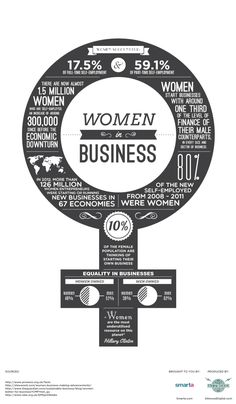The number of women in business is a constant talking point - the bottom line is, the  more female entrepreneurs we produce, the more exciting businesses the UK will have  helping to transform our recovering economy. This infographic celebrates the great  achievements of women who are starting their own businesses!