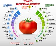 Tomato Nutritional Content