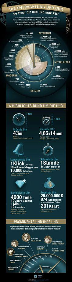 Infografik: Geschichte und Highlights der Uhr