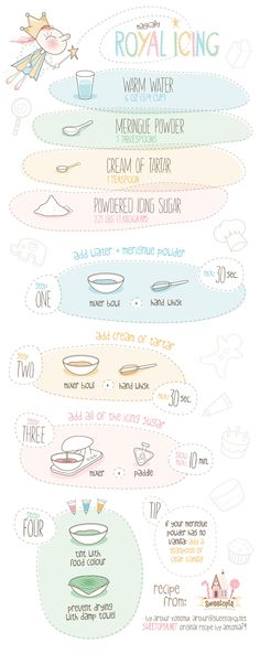 Great illustrated recipe for Royal Icing