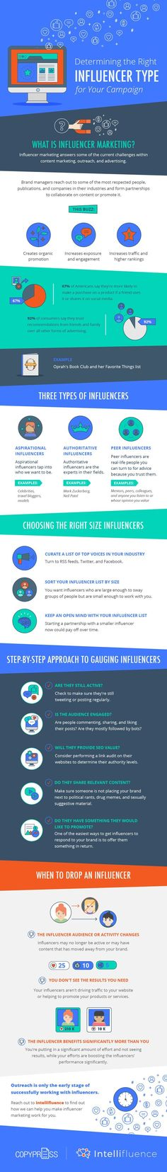 Considering influencer marketing? Click to blog to learn how to make it work for your business! There are 3 types of influencers – choose the right one for your small biz or startup. #marketingtips #smallbusinesstips #startuptips #socialmediamarketing #infographic #influence
