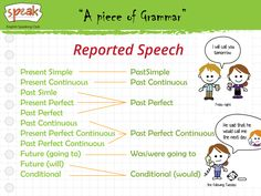 A piece of Grammar. If we report what another person has said, we usually do not use the speaker's exact words (direct speech), but reported (indirect) speech. Therefore, you need to learn how to transform direct speech into reported speech.