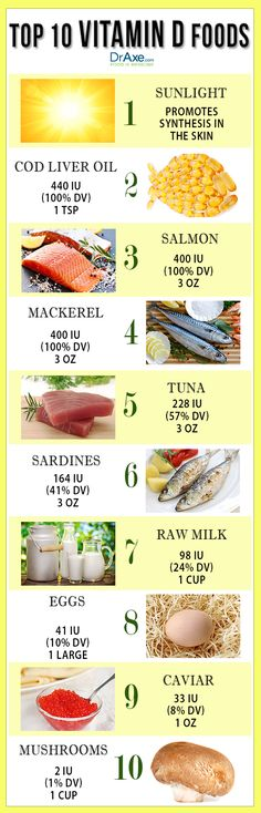 Vitamin D food list
