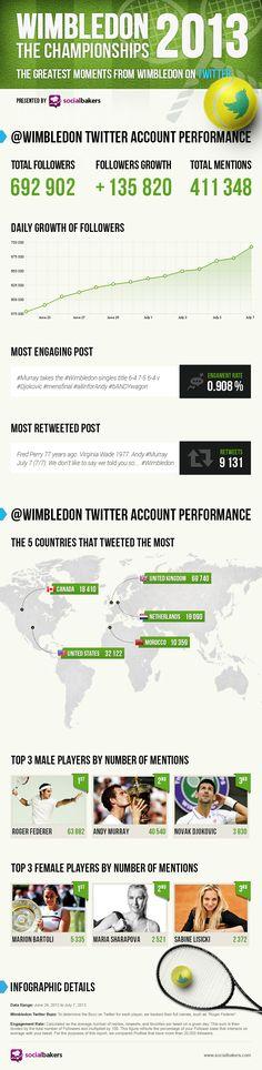 Los grandes momentos de #Wimbledon 2013 en #Twitter | #digisport #smsports #tennis #tenis