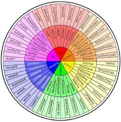 feeling-wheel to help explain secondary emotions